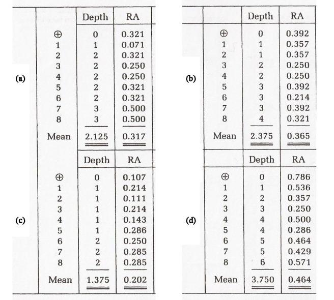 Resultados. Diagrama y grafo justificado y relaciones sintácticas de sintaxis espacial o sitnaxis del espacio para el cálculo de profundidad e integración. Asimetría Relativa RA.