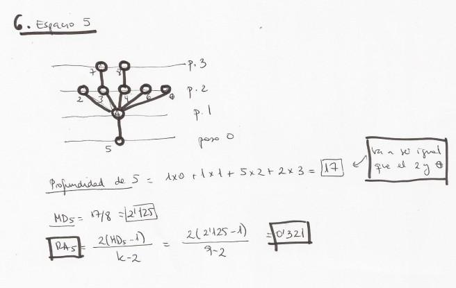 sintaxis espacial-relaciones sintacticas-RA5