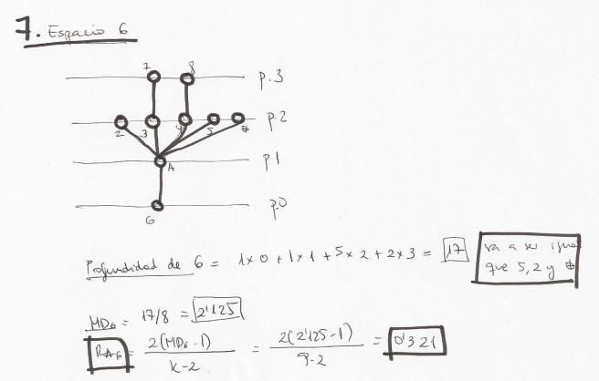 Diagrama y grafo justificado y relaciones sintácticas de sintaxis espacial o sitnaxis del espacio para el cálculo de profundidad e integración. Asimetría Relativa RA.