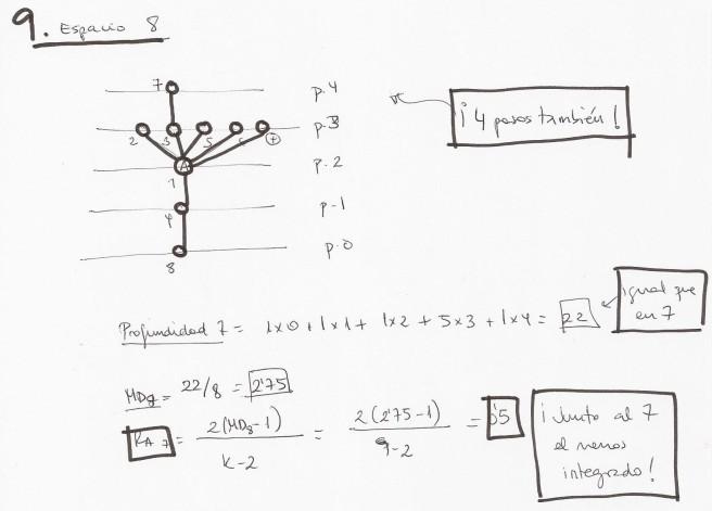 sintaxis espacial-relaciones sintacticas-RA8