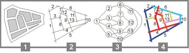 Del mapa axial a integración, sintaxis espacial o del espacio